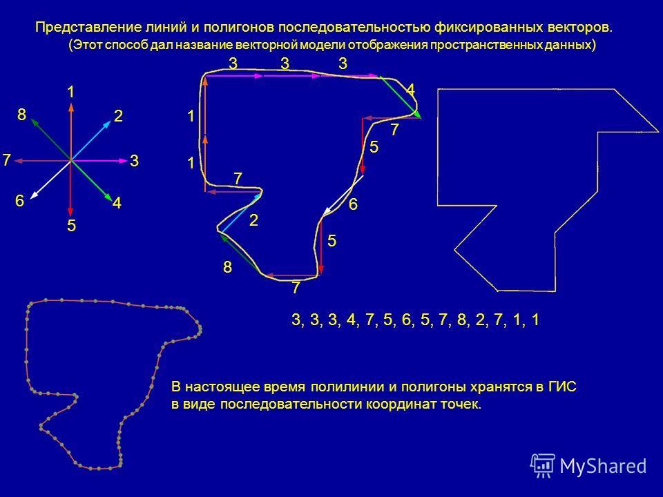 1 2 3 4 5 6 7 8 333 4 7 5 6 5 7 8 2 7 1 1 3, 3, 3, 4, 7, 5, 6, 5, 7, 8, 2, 7, 1, 1 Представление линий и полигонов последовательностью фиксированных векторов. ( Этот способ дал название векторной модели отображения пространственных данных ) В настоящ