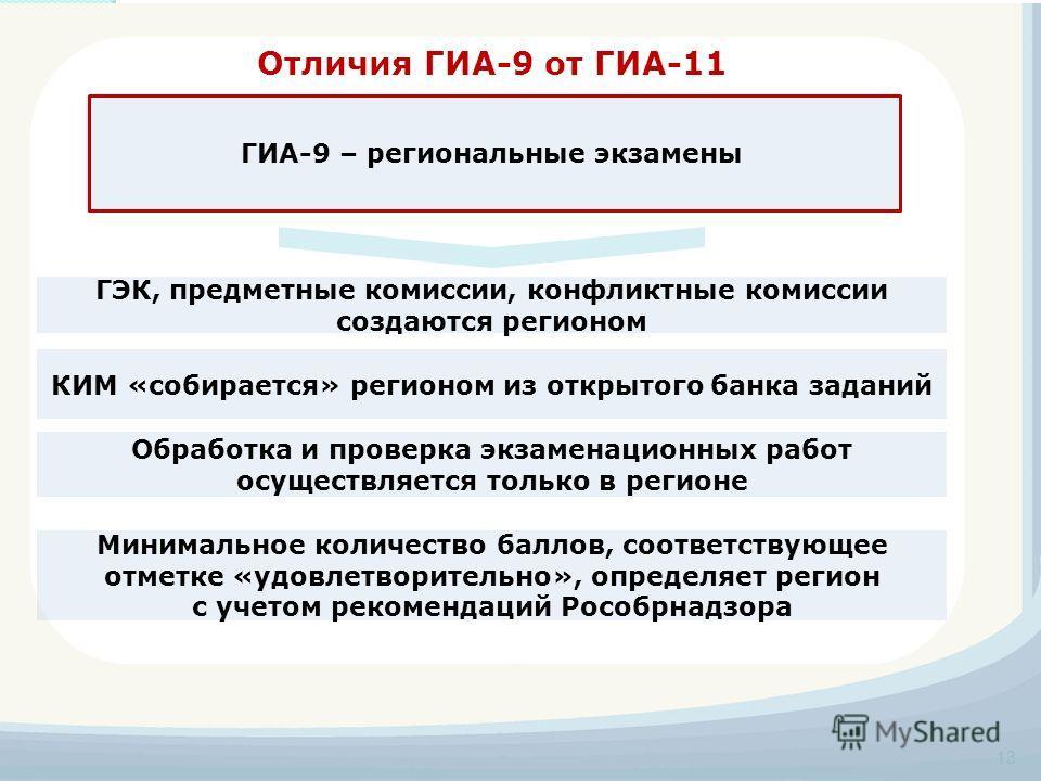 Отличия ГИА-9 от ГИА-11 Минимальное количество баллов, соответствующее отметке «удовлетворительно», определяет регион с учетом рекомендаций Рособрнадзора ГЭК, предметные комиссии, конфликтные комиссии создаются регионом 13 ГИА-9 – региональные экзаме