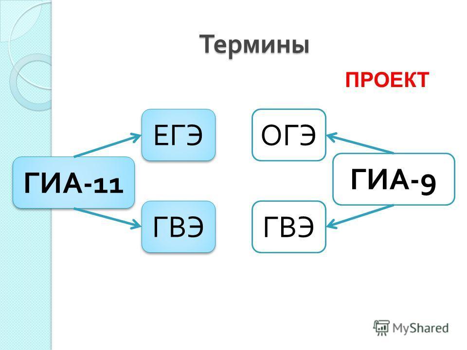 Термины ГИА -11 ГИА -9 ЕГЭ ОГЭ ГВЭ ПРОЕКТ