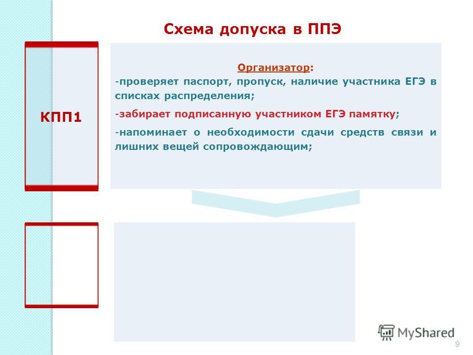 Схема допуска в ППЭ 9 КПП1 Организатор: -проверяет паспорт, пропуск, наличие участника ЕГЭ в списках распределения; -забирает подписанную участником ЕГЭ памятку; -напоминает о необходимости сдачи средств связи и лишних вещей сопровождающим;