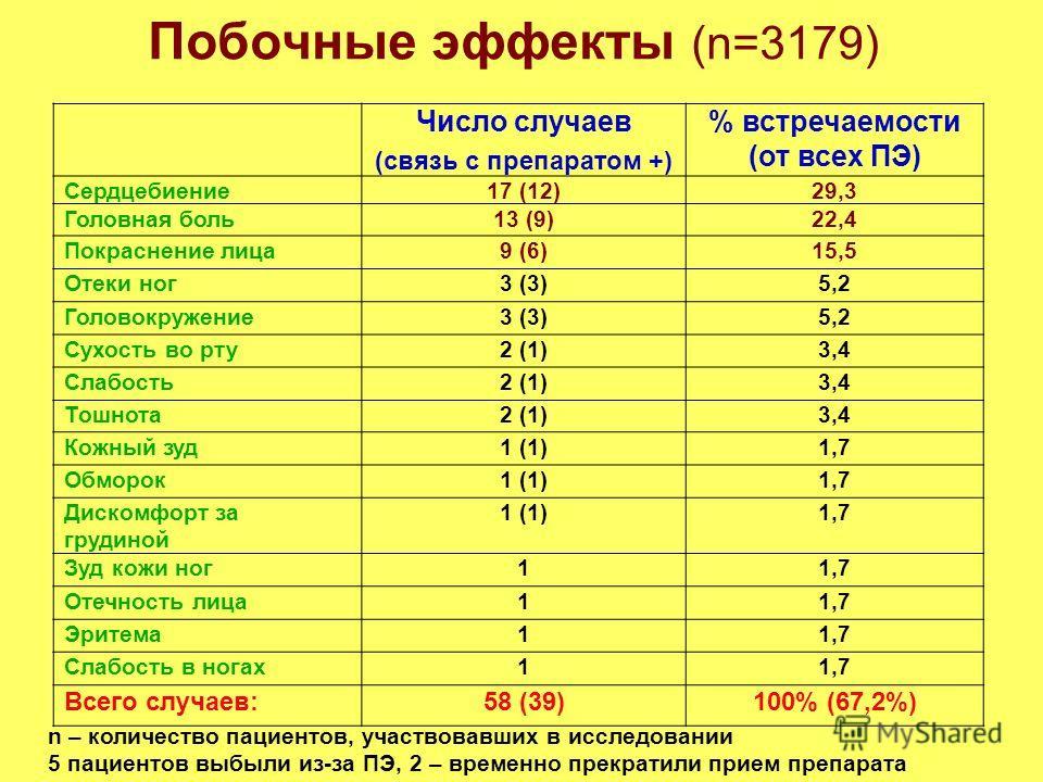 Побочные эффекты (n=3179) Число случаев (связь с препаратом +) % встречаемости (от всех ПЭ) Сердцебиение17 (12)29,3 Головная боль13 (9)22,4 Покраснение лица9 (6)15,5 Отеки ног3 (3)5,2 Головокружение3 (3)5,2 Сухость во рту2 (1)3,4 Слабость2 (1)3,4 Тош