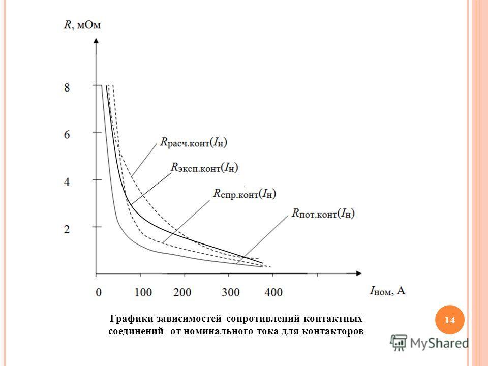 14 Графики зависимостей сопротивлений контактных соединений от номинального тока для контакторов
