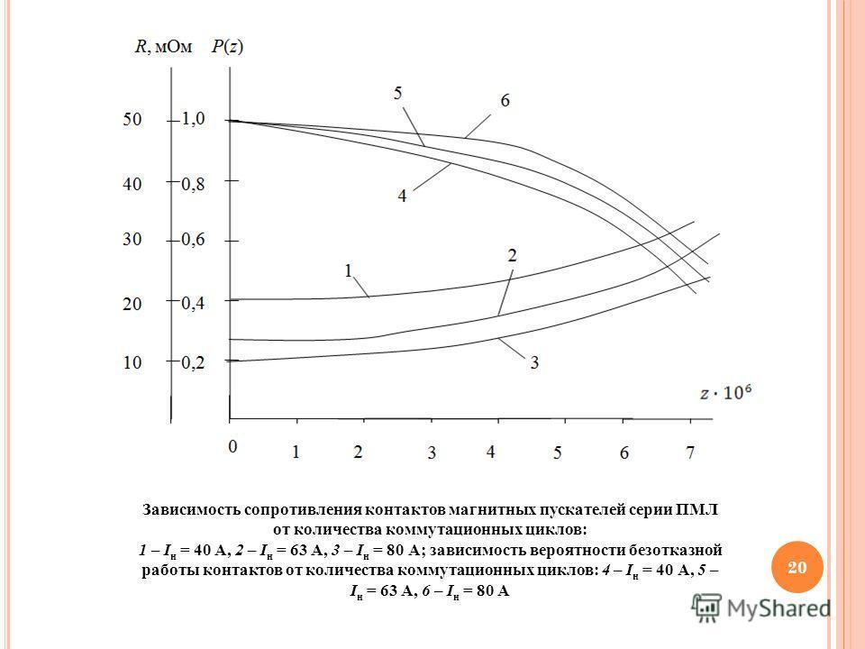 20 Зависимость сопротивления контактов магнитных пускателей серии ПМЛ от количества коммутационных циклов: 1 – I н = 40 А, 2 – I н = 63 А, 3 – I н = 80 А; зависимость вероятности безотказной работы контактов от количества коммутационных циклов: 4 – I
