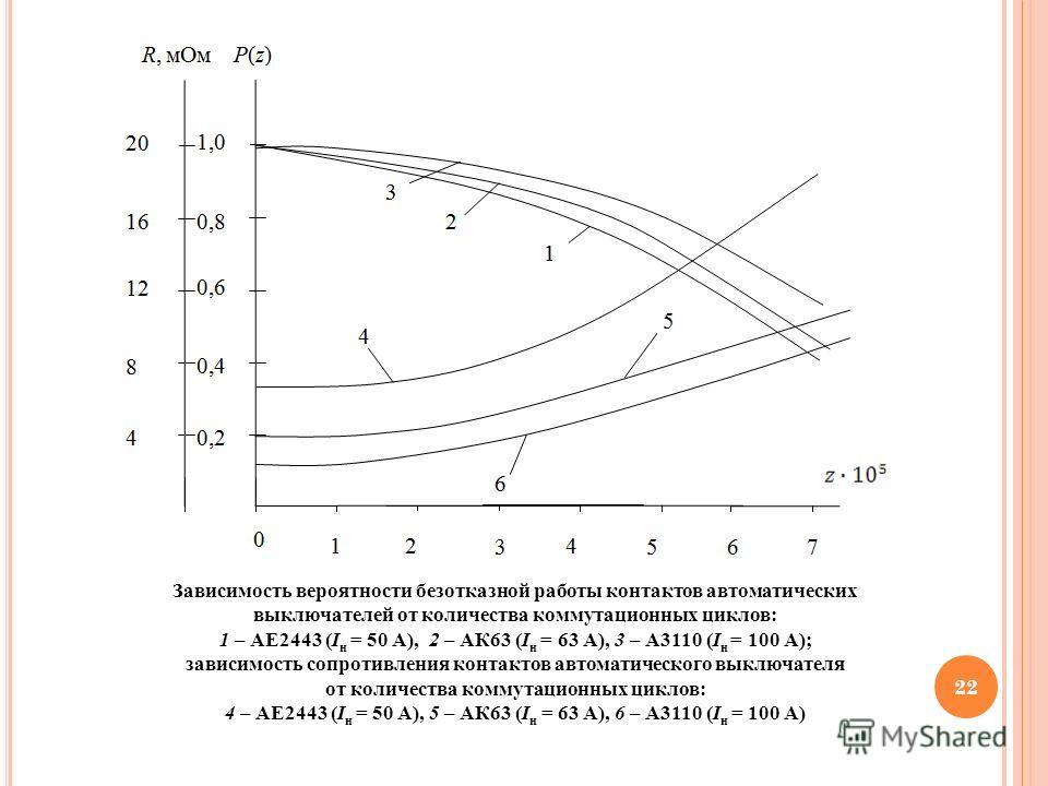 22 Зависимость вероятности безотказной работы контактов автоматических выключателей от количества коммутационных циклов: 1 – АЕ2443 (I н = 50 А), 2 – АК63 (I н = 63 А), 3 – А3110 (I н = 100 А); зависимость сопротивления контактов автоматического выкл
