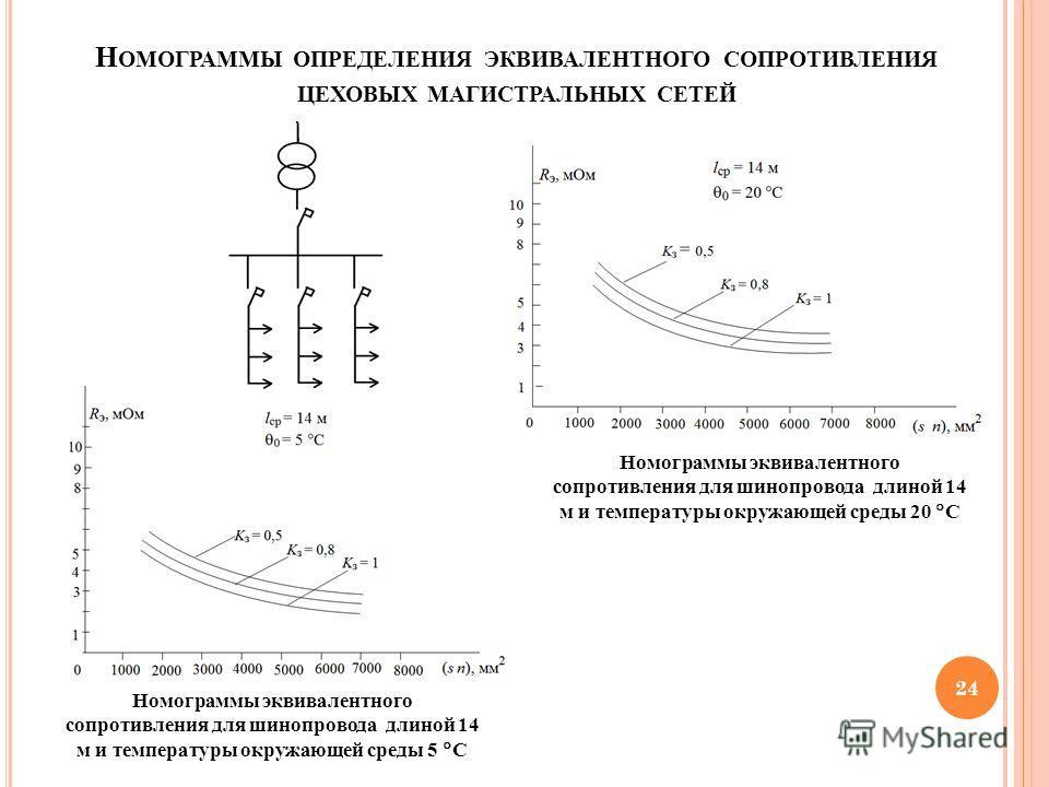 24 Н ОМОГРАММЫ ОПРЕДЕЛЕНИЯ ЭКВИВАЛЕНТНОГО СОПРОТИВЛЕНИЯ ЦЕХОВЫХ МАГИСТРАЛЬНЫХ СЕТЕЙ Номограммы эквивалентного сопротивления для шинопровода длиной 14 м и температуры окружающей среды 5 С Номограммы эквивалентного сопротивления для шинопровода длиной