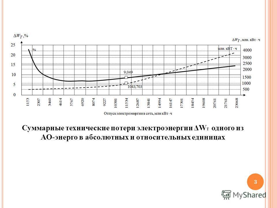 3 Суммарные технические потери электроэнергии ΔW Т одного из АО-энерго в абсолютных и относительных единицах