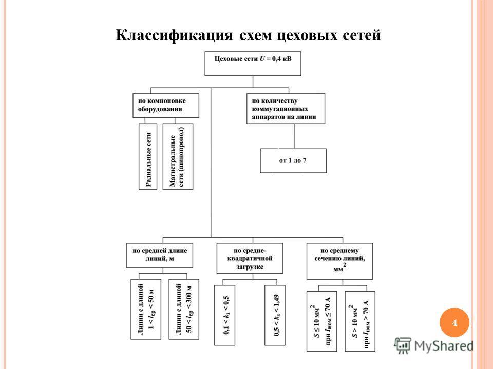 4 Классификация схем цеховых сетей