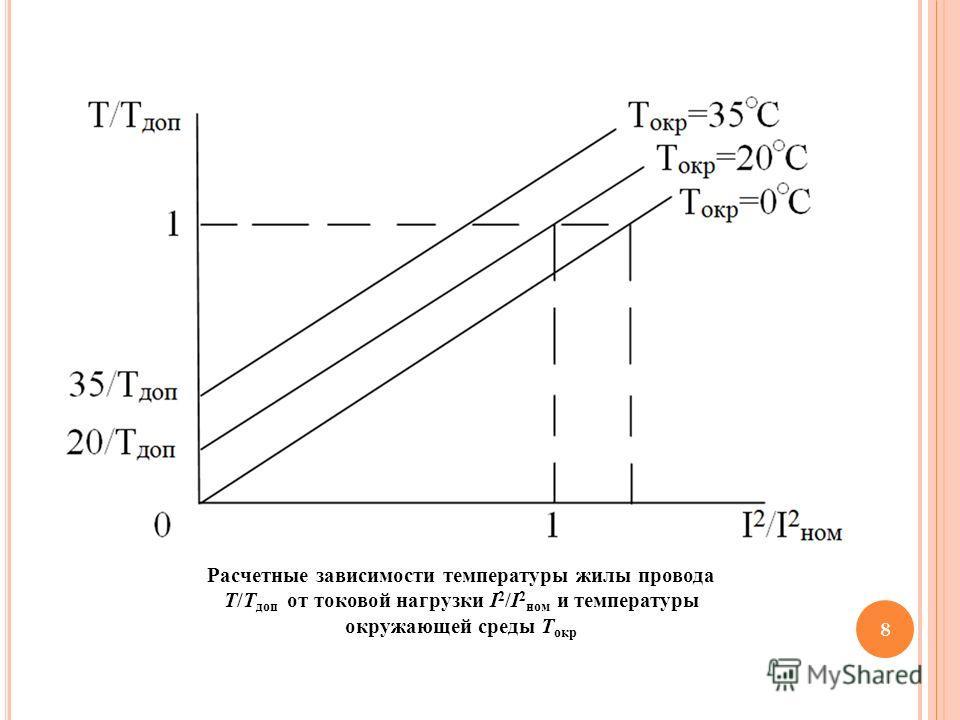 8 Расчетные зависимости температуры жилы провода Т/Т доп от токовой нагрузки I 2 /I 2 ном и температуры окружающей среды Т окр