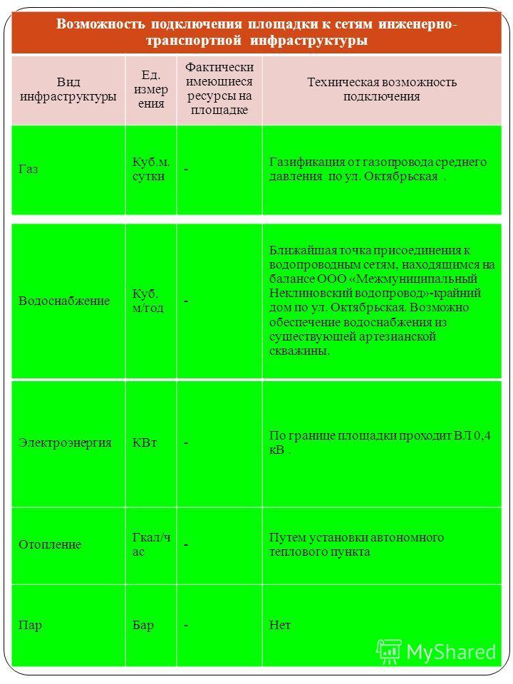 Водоснабжение Куб. м/год - Ближайшая точка присоединения к водопроводным сетям, находящимся на балансе ООО «Межмуниципальный Неклиновский водопровод»-крайний дом по ул. Октябрьская. Возможно обеспечение водоснабжения из существующей артезианской сква