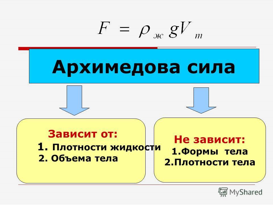 Архимедова сила Не зависит: 1.Формы тела 2.Плотности тела Зависит от: 1. Плотности жидкости 2. Объема тела