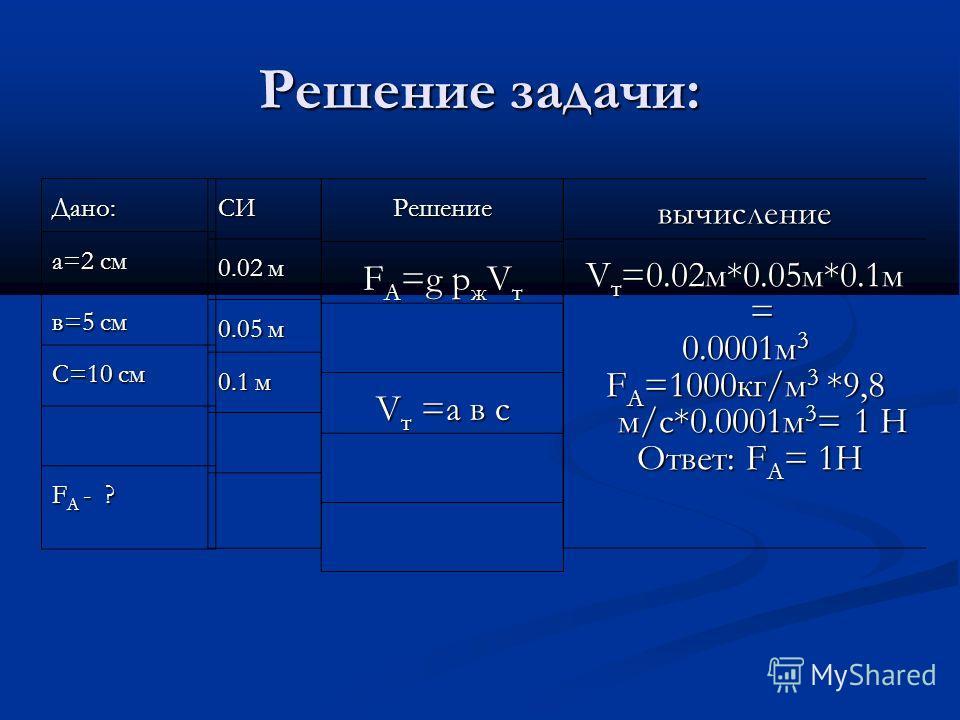 Решение задачи: Дано: а=2 см в=5 см С=10 см F А - ? СИ 0.02 м 0.05 м 0.1 м Решение F А =g p ж V т V т =а в с вычисление V т =0.02м*0.05м*0.1м = 0.0001м 3 F А =1000кг/м 3 *9,8 м/с*0.0001м 3 = 1 Н Ответ: F А = 1Н Ответ: F А = 1Н