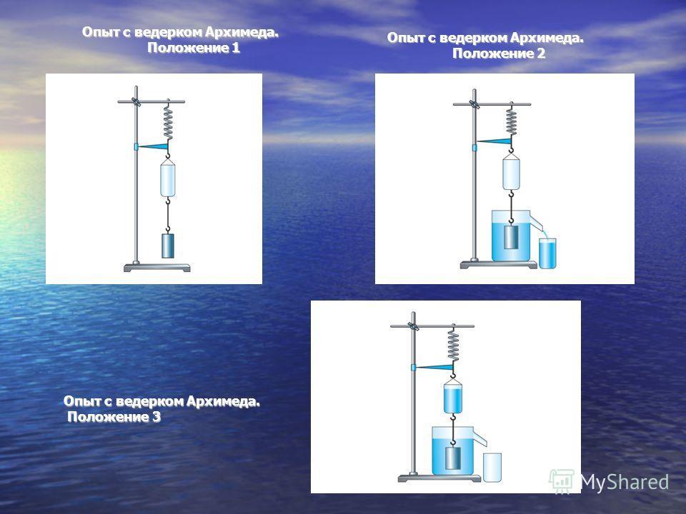 Опыт с ведерком Архимеда. Положение 3 Опыт с ведерком Архимеда. Положение 1 Опыт с ведерком Архимеда. Положение 2