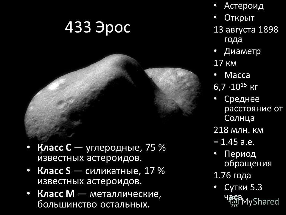 433 Эрос Класс С углеродные, 75 % известных астероидов. Класс S силикатные, 17 % известных астероидов. Класс M металлические, большинство остальных. Астероид Открыт 13 августа 1898 года Диаметр 17 км Масса 6,7 ·10 15 кг Среднее расстояние от Солнца 2