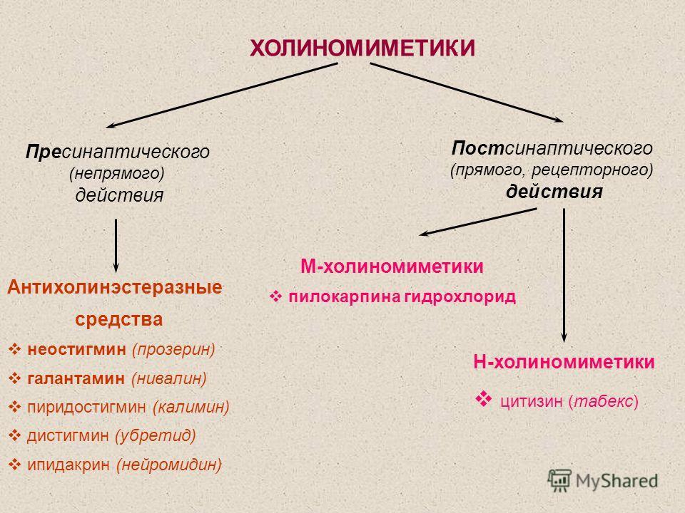 Пресинаптического (непрямого) действия Постсинаптического (прямого, рецепторного) действия Антихолинэстеразные средства неостигмин (прозерин) галантамин (нивалин) пиридостигмин (калимин) дистигмин (убретид) ипидакрин (нейромидин) М-холиномиметики пил