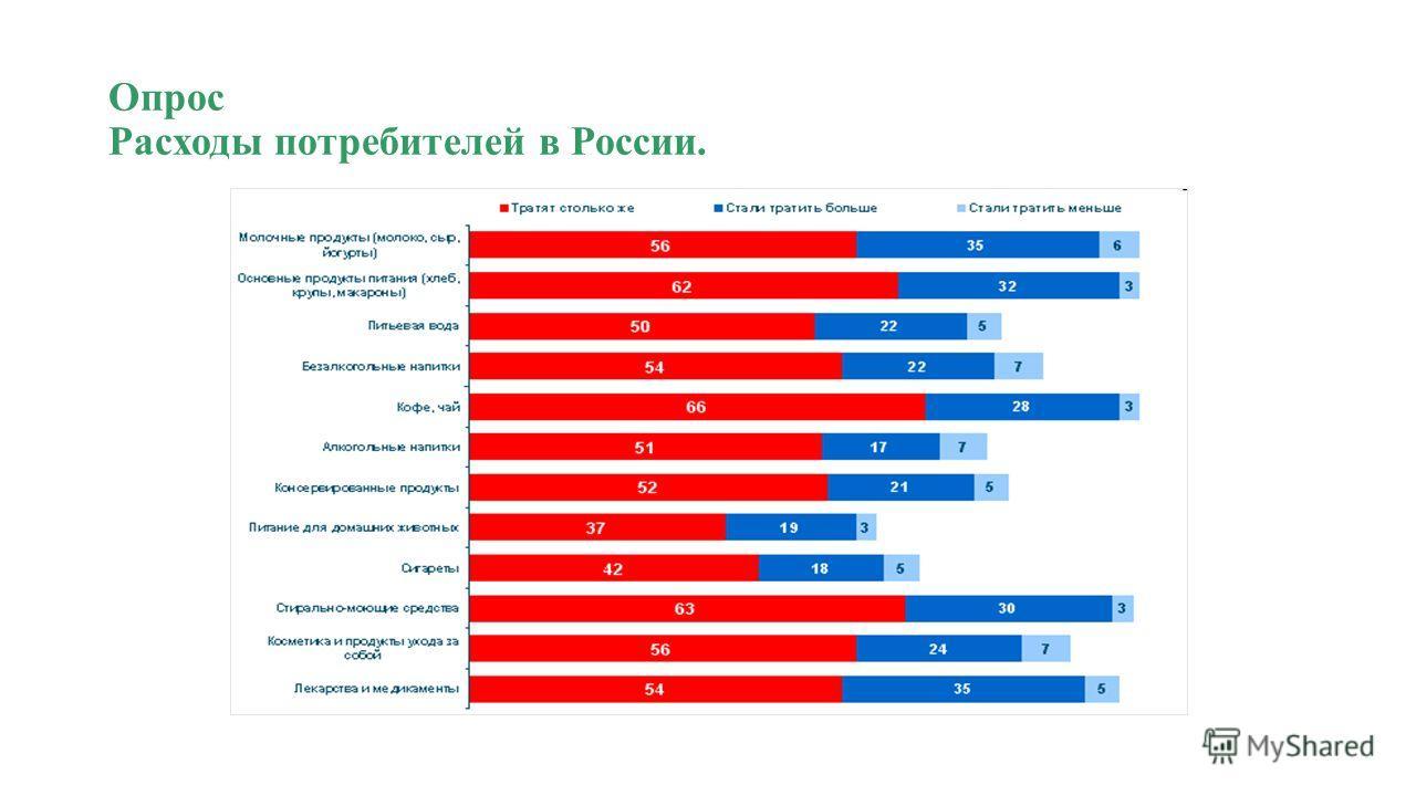 Опрос Расходы потребителей в России.