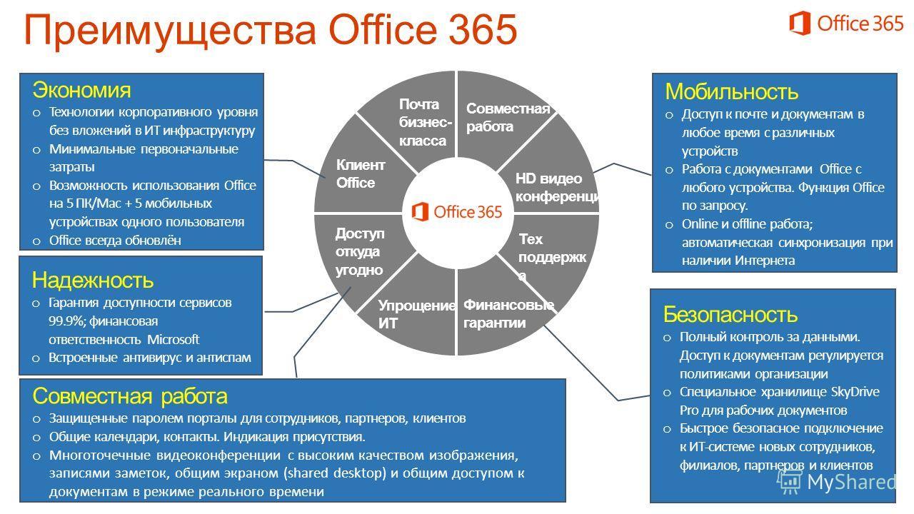 Надежность o Гарантия доступности сервисов 99.9%; финансовая ответственность Microsoft o Встроенные антивирус и антиспам Мобильность o Доступ к почте и документам в любое время с различных устройств o Работа c документами Office с любого устройства.