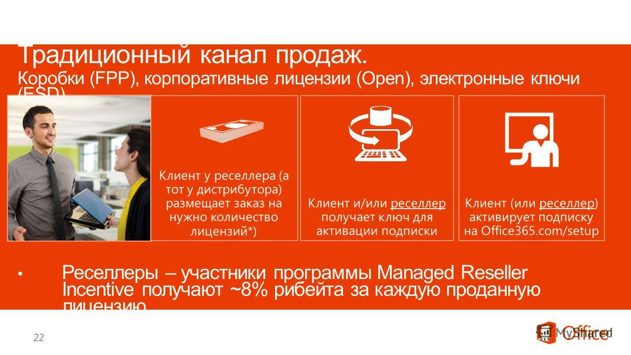 Клиент (или реселлер) активирует подписку на Office365.com/setup Клиент у реселлера (а тот у дистрибутора) размещает заказ на нужно количество лицензий*) Клиент и/или реселлер получает ключ для активации подписки