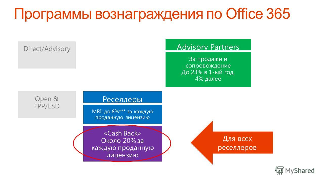 Microsoft Confidential Open & FPP/ESD Direct/Advisory