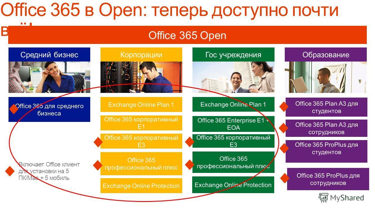 Включает Office клиент для установки на 5 ПК/Mac + 5 мобиль