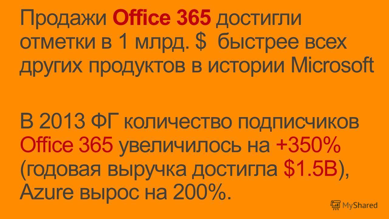 В 2013 ФГ количество подписчиков Office 365 увеличилось на +350% (годовая выручка достигла $1.5B), Azure вырос на 200%. Продажи Office 365 достигли отметки в 1 млрд. $ быстрее всех других продуктов в истории Microsoft