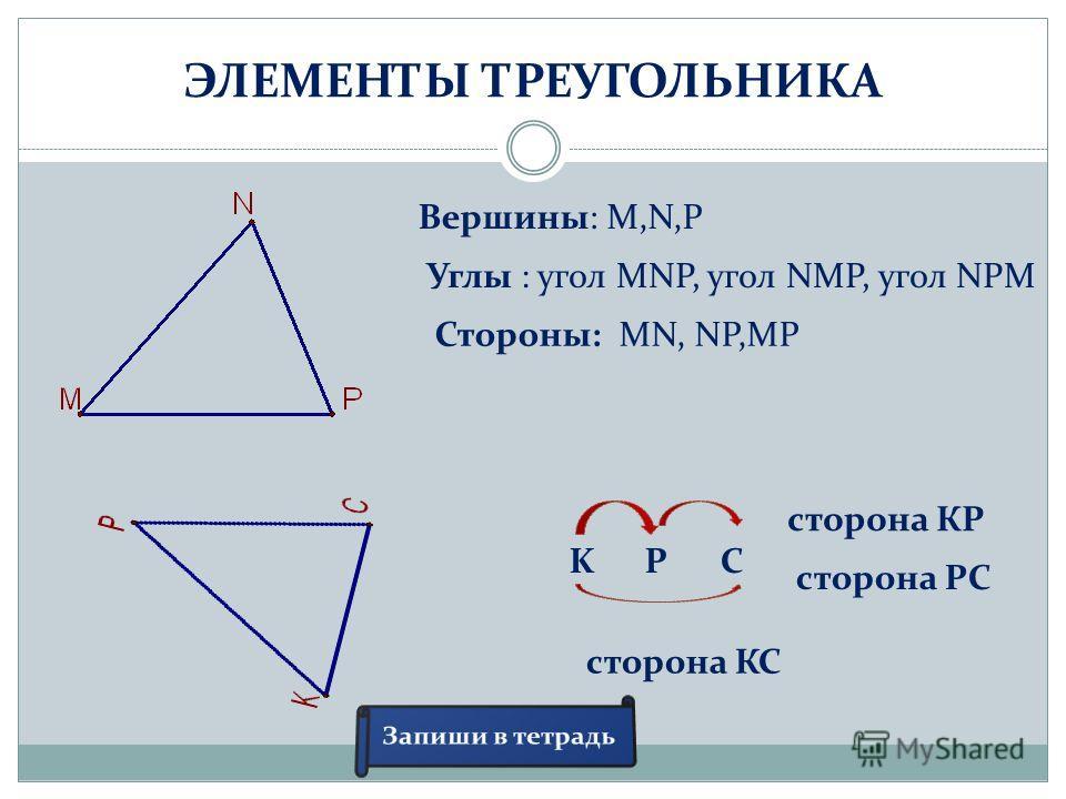 ЭЛЕМЕНТЫ ТРЕУГОЛЬНИКА Вершины: M,N,P Углы : угол MNP, угол NMP, угол NPM Стороны: MN, NP,MP KPC сторона КР сторона РС сторона КС