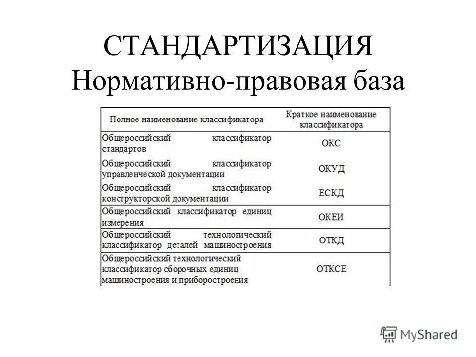 СТАНДАРТИЗАЦИЯ Нормативно-правовая база