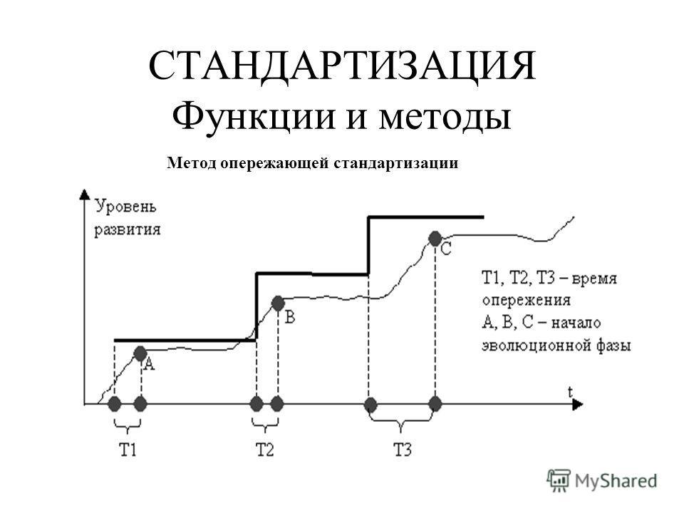 СТАНДАРТИЗАЦИЯ Функции и методы Метод опережающей стандартизации