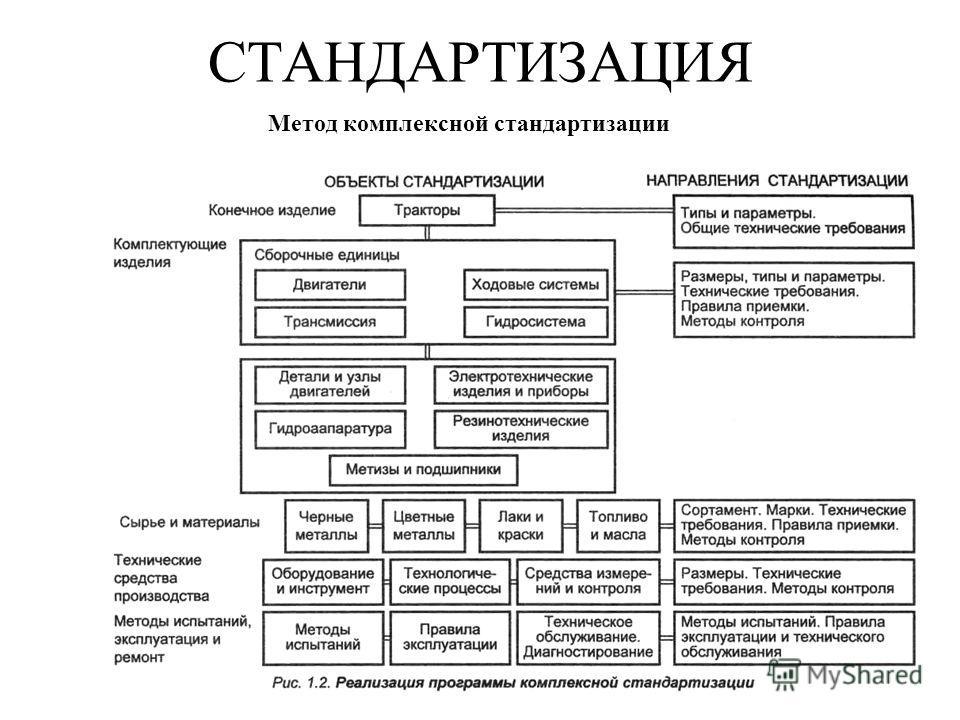 СТАНДАРТИЗАЦИЯ Метод комплексной стандартизации