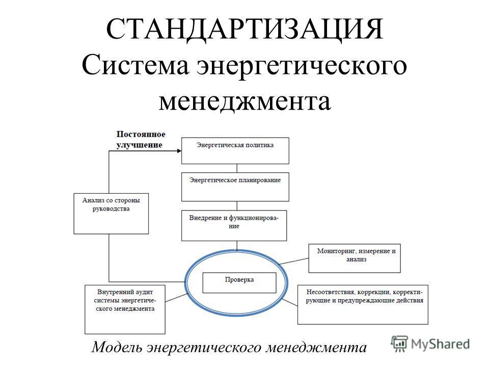 СТАНДАРТИЗАЦИЯ Система энергетического менеджмента Модель энергетического менеджмента