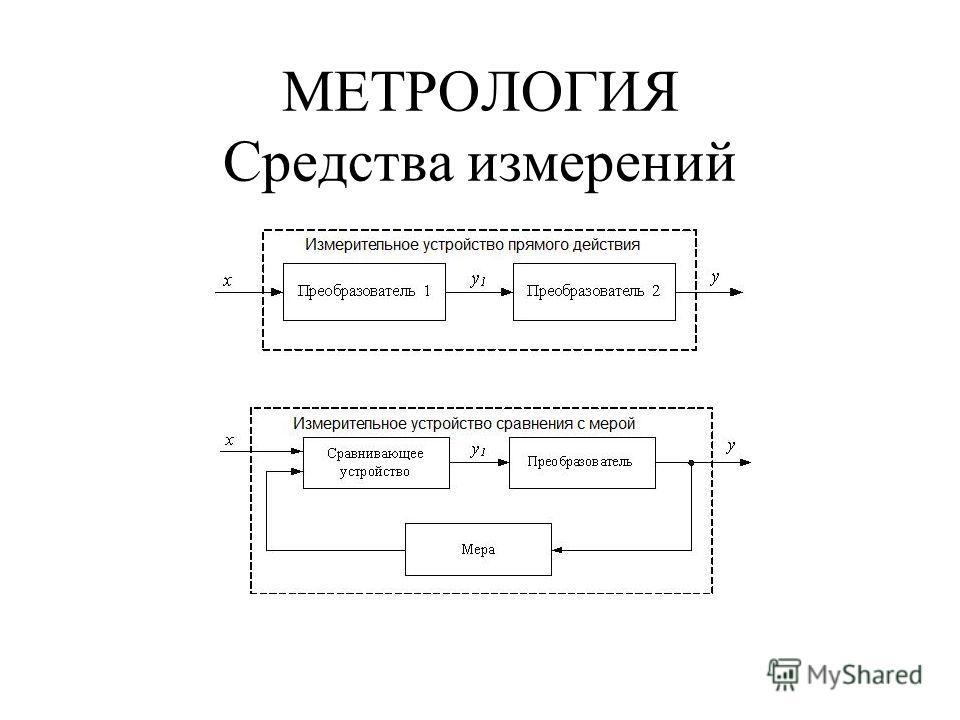 МЕТРОЛОГИЯ Средства измерений