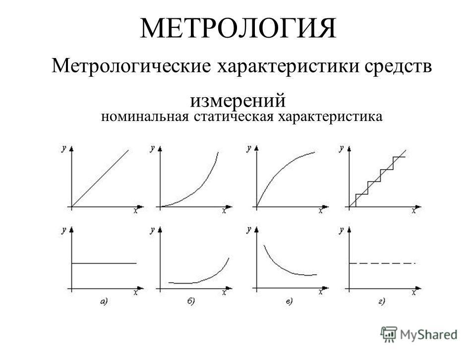 МЕТРОЛОГИЯ Метрологические характеристики средств измерений номинальная статическая характеристика