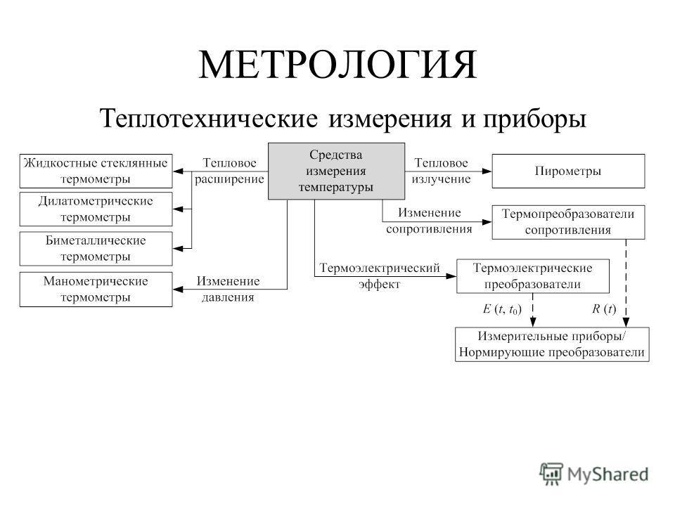 МЕТРОЛОГИЯ Теплотехнические измерения и приборы