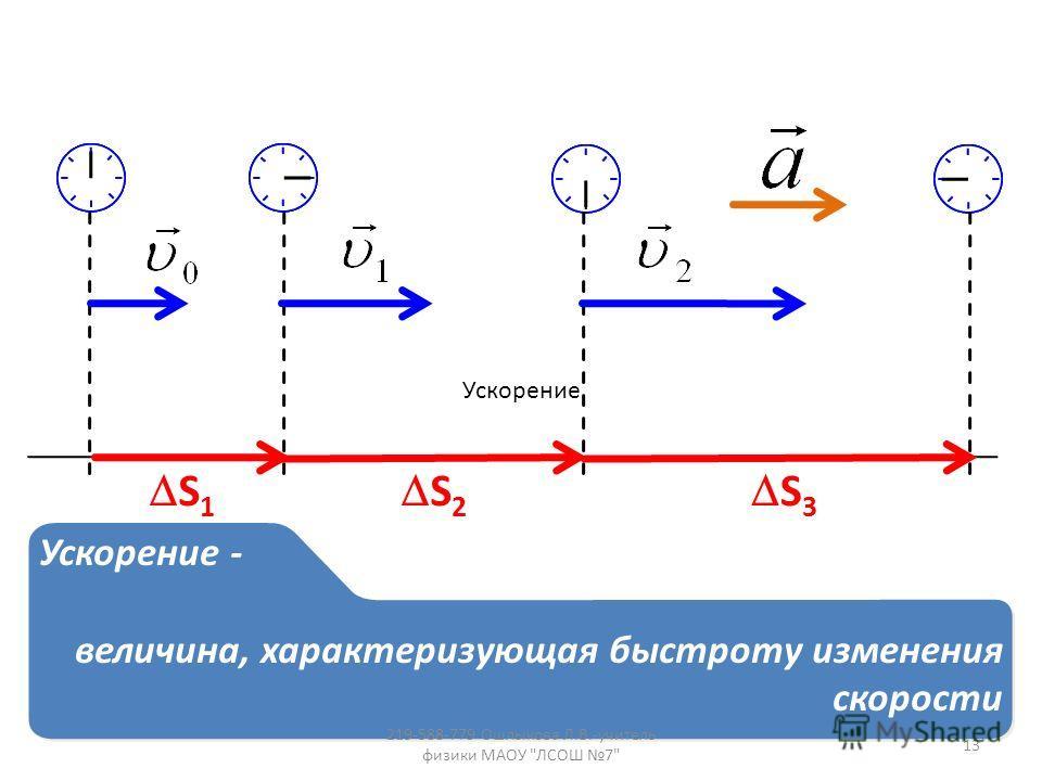 S 1 S 2 S 3 Ускорение - величина, характеризующая быстроту изменения скорости Ускорение - величина, характеризующая быстроту изменения скорости Ускорение 13 219-588-779 Ошлыкова Л.В.-учитель физики МАОУ ЛСОШ 7