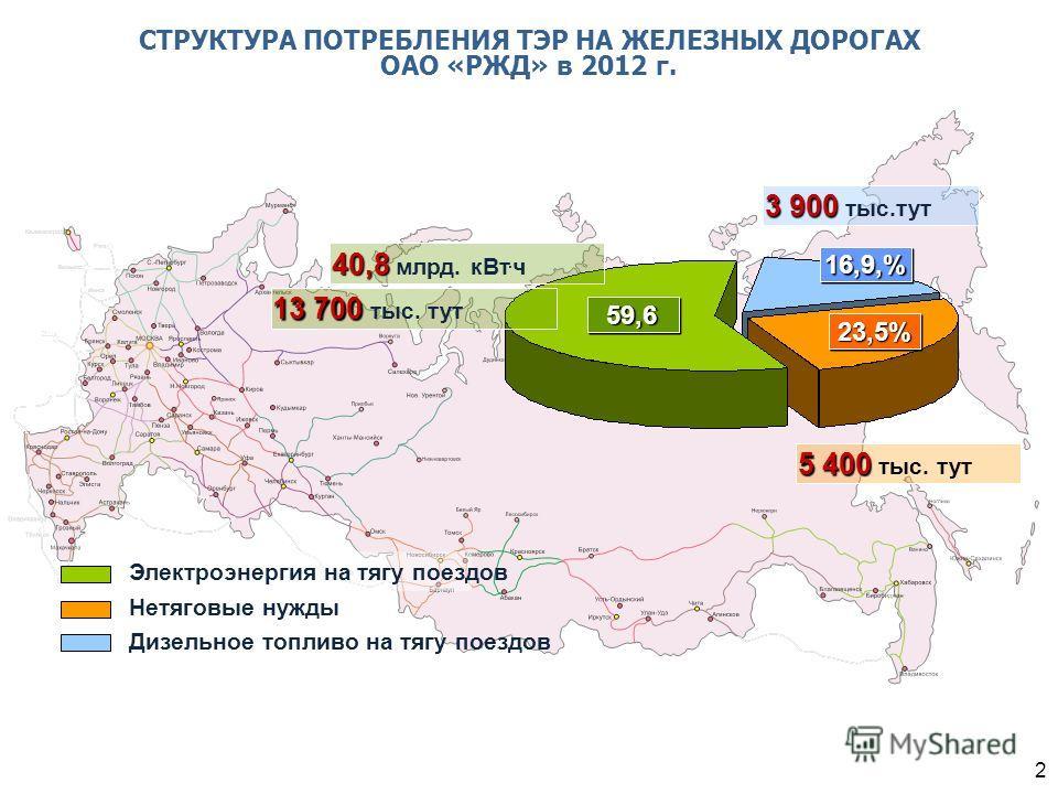 СТРУКТУРА ПОТРЕБЛЕНИЯ ТЭР НА ЖЕЛЕЗНЫХ ДОРОГАХ ОАО «РЖД» в 2012 г. Дизельное топливо на тягу поездов Нетяговые нужды Электроэнергия на тягу поездов 59,659,6 40,8 40,8 млрд. кВт. ч 23,5%23,5% 13 700 13 700 тыс. тут 5 400 5 400 тыс. тут 3 900 3 900 тыс.