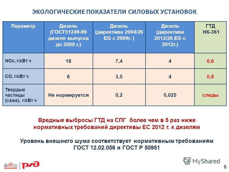 Вредные выбросы ГТД на СПГ более чем в 5 раз ниже нормативных требований директивы ЕС 2012 г. к дизелям Уровень внешнего шума соответствует нормативным требованиям ГОСТ 12.02.056 и ГОСТ Р 50951 ЭКОЛОГИЧЕСКИЕ ПОКАЗАТЕЛИ СИЛОВЫХ УСТАНОВОК ПараметрДизел