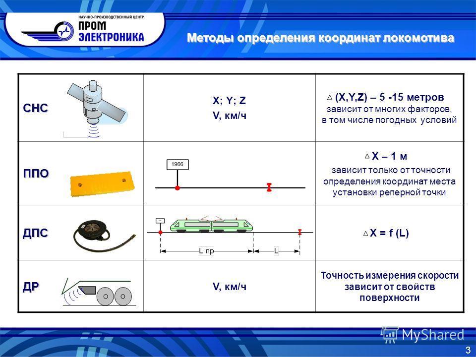 СНС X; Y; Z V, км/ч (Х,Y,Z) – 5 -15 метров зависит от многих факторов, в том числе погодных условий ППО Х – 1 м зависит только от точности определения координат места установки реперной точки ДПС Х = f (L) ДР V, км/ч Точность измерения скорости завис