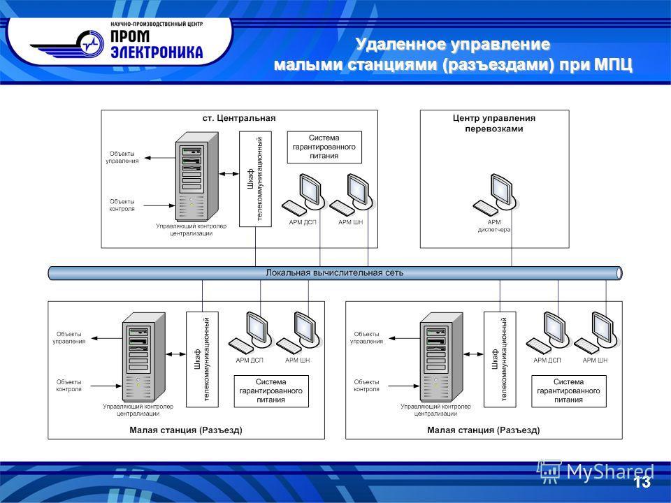 Удаленное управление малыми станциями (разъездами) при МПЦ 13