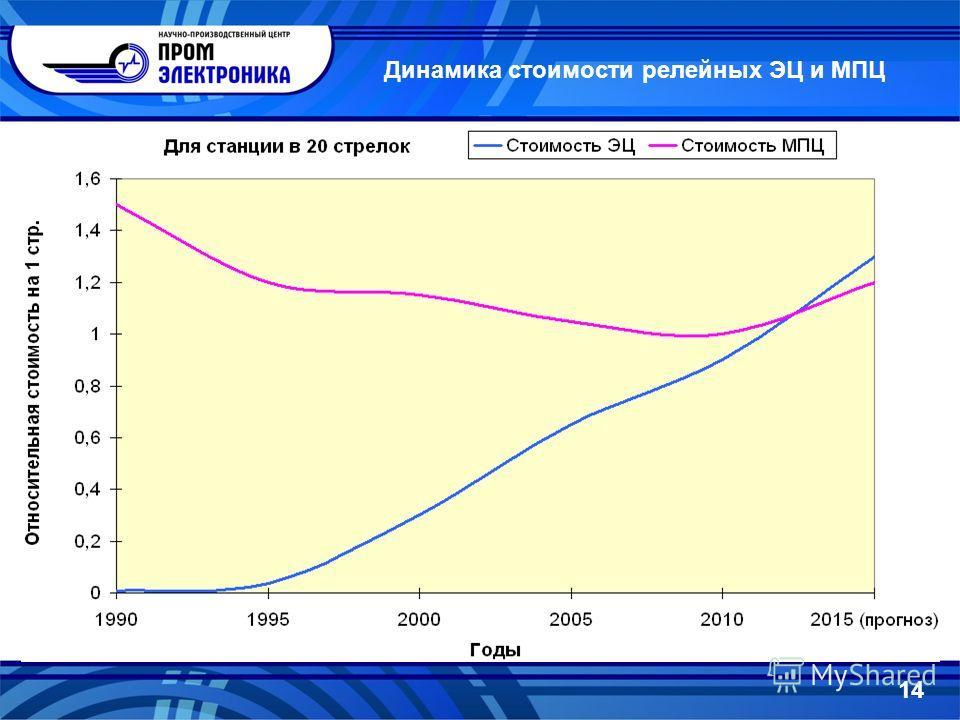 Динамика стоимости релейных ЭЦ и МПЦ 14