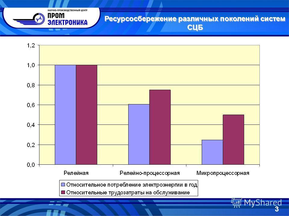 Ресурсосбережение различных поколений систем СЦБ 3