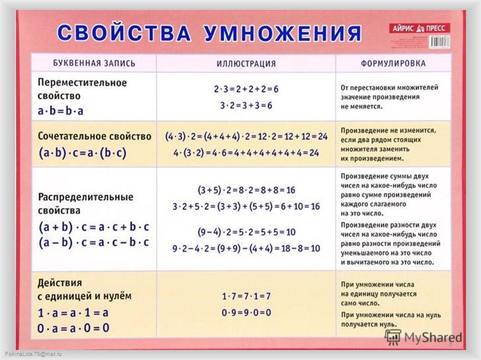 FokinaLida.75@mail.ru 3