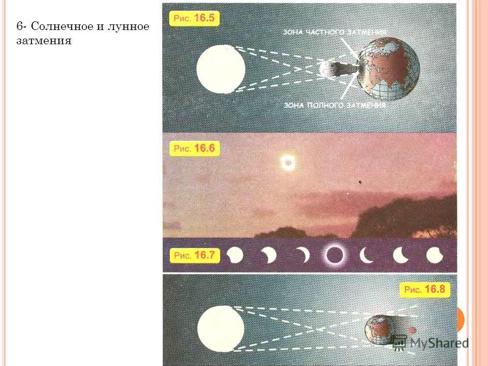 6- Солнечное и лунное затмения