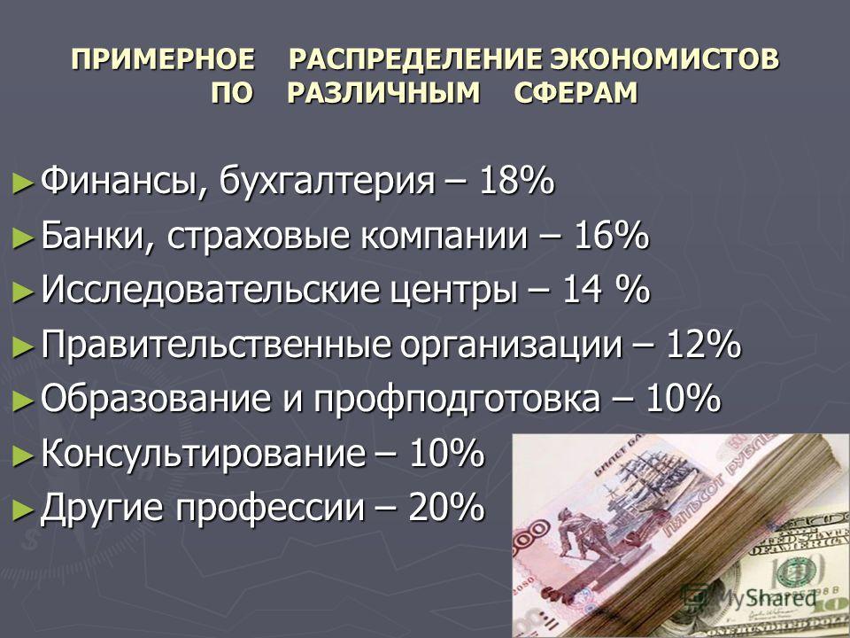ПРИМЕРНОЕ РАСПРЕДЕЛЕНИЕ ЭКОНОМИСТОВ ПО РАЗЛИЧНЫМ СФЕРАМ Финансы, бухгалтерия – 18% Финансы, бухгалтерия – 18% Банки, страховые компании – 16% Банки, страховые компании – 16% Исследовательские центры – 14 % Исследовательские центры – 14 % Правительств