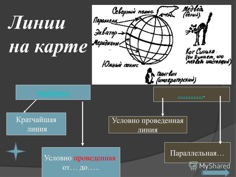 меридиан Кратчайшая линия ……….……….. Условно проведенная от… до….. Условно проведенная линия Параллельная… Линии на карте