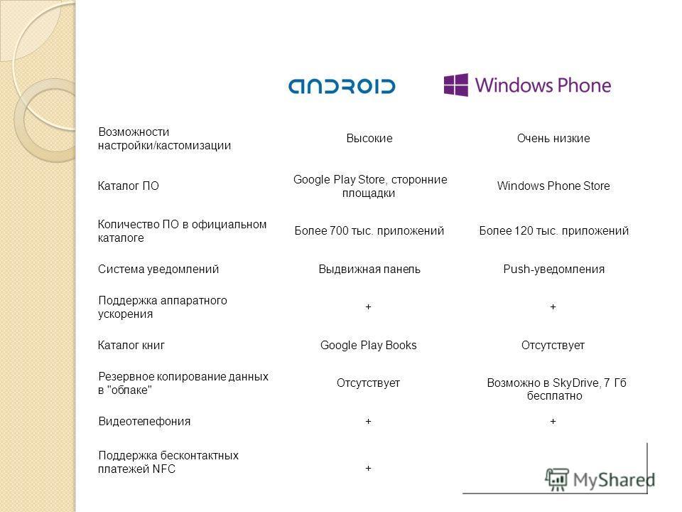 Возможности настройки/кастомизации Высокие Очень низкие Каталог ПО Google Play Store, сторонние площадки Windows Phone Store Количество ПО в официальном каталоге Более 700 тыс. приложений Более 120 тыс. приложений Система уведомлений Выдвижная панель