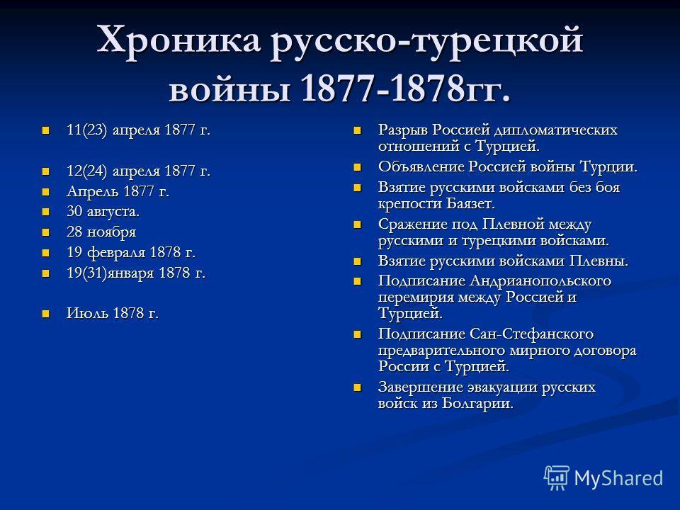 Хроника русско-турецкой войны 1877-1878гг. 11(23) апреля 1877 г. 11(23) апреля 1877 г. 12(24) апреля 1877 г. 12(24) апреля 1877 г. Апрель 1877 г. Апрель 1877 г. 30 августа. 30 августа. 28 ноября 28 ноября 19 февраля 1878 г. 19 февраля 1878 г. 19(31)я