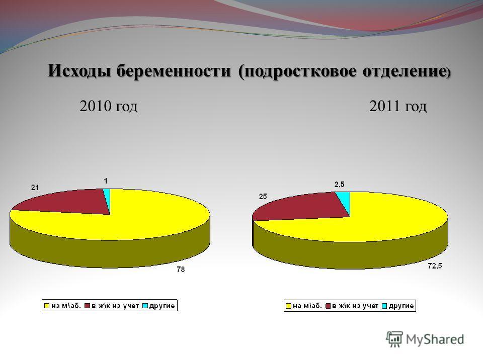 Исходы беременности (подростковое отделение ) 2010 год2011 год