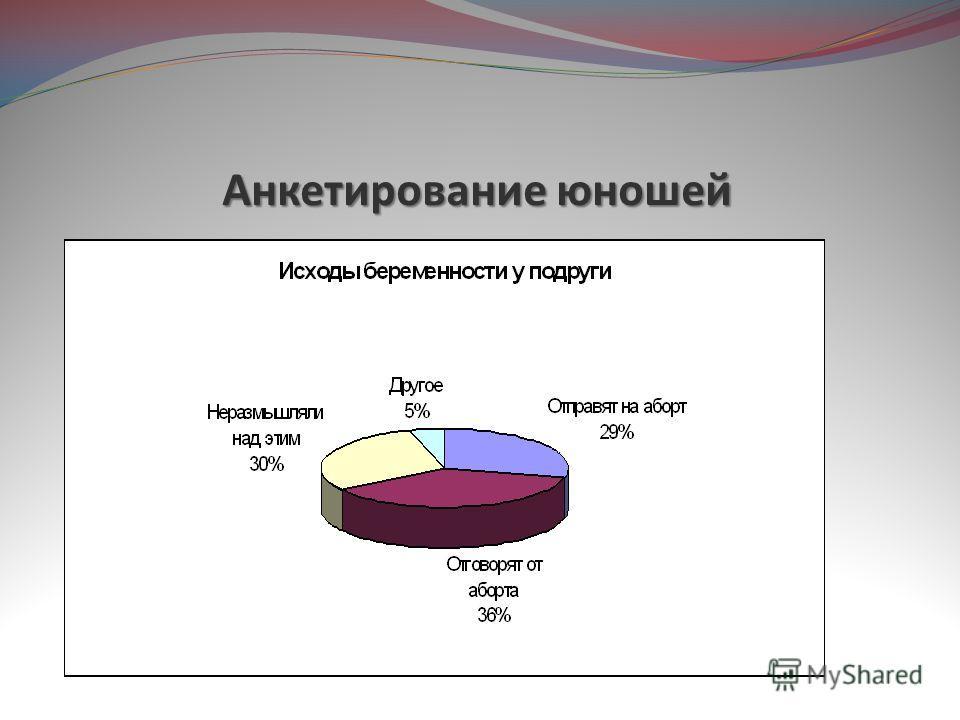 Анкетирование юношей