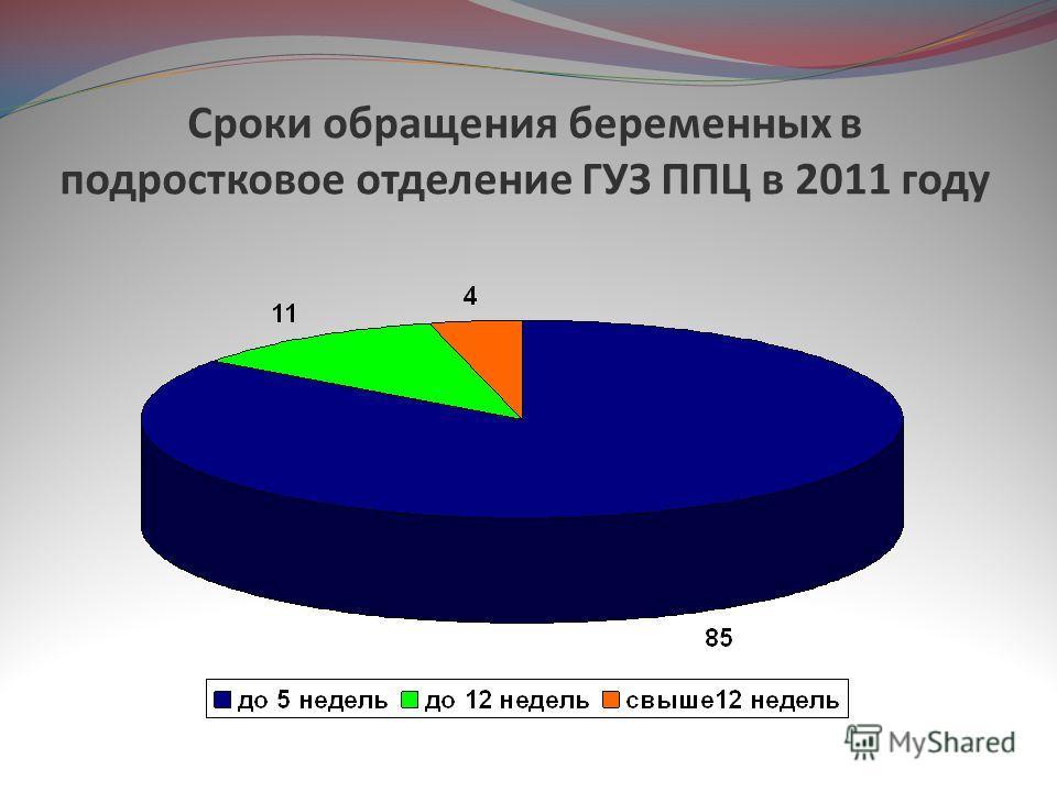 Сроки обращения беременных в подростковое отделение ГУЗ ППЦ в 2011 году