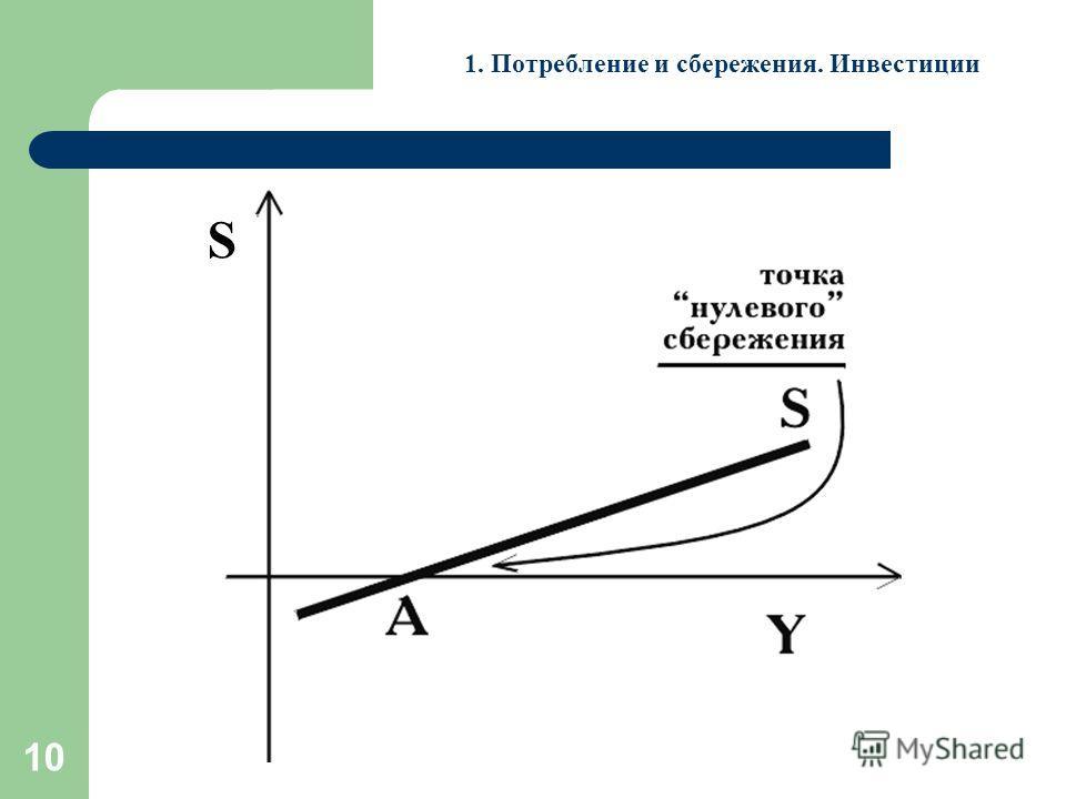 10 1. Потребление и сбережения. Инвестиции S