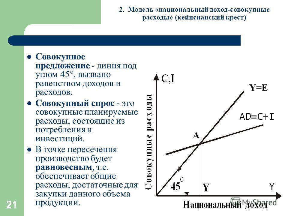 21 Y=E A 2. Модель «национальный доход-совокупные расходы» (кейнсианский крест) Совокупное предложение - линия под углом 45°, вызвано равенством доходов и расходов. Совокупный спрос - это совокупные планируемые расходы, состоящие из потребления и инв